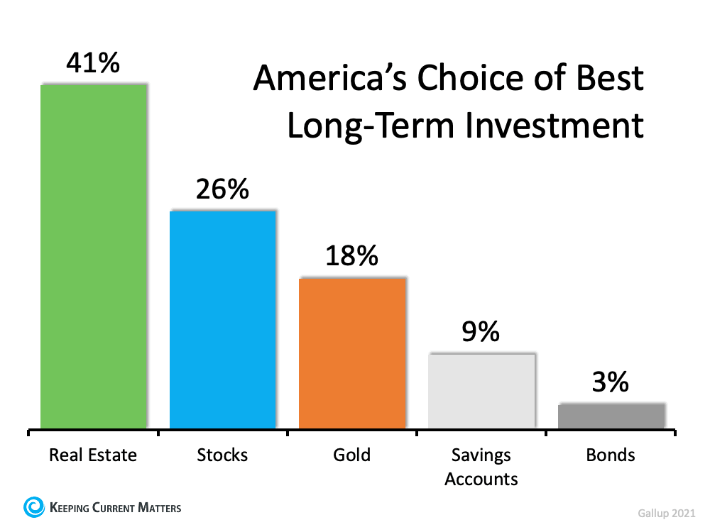 Americans See Real Estate as a Better Investment Than Stocks or Gold   Keeping Current Matters