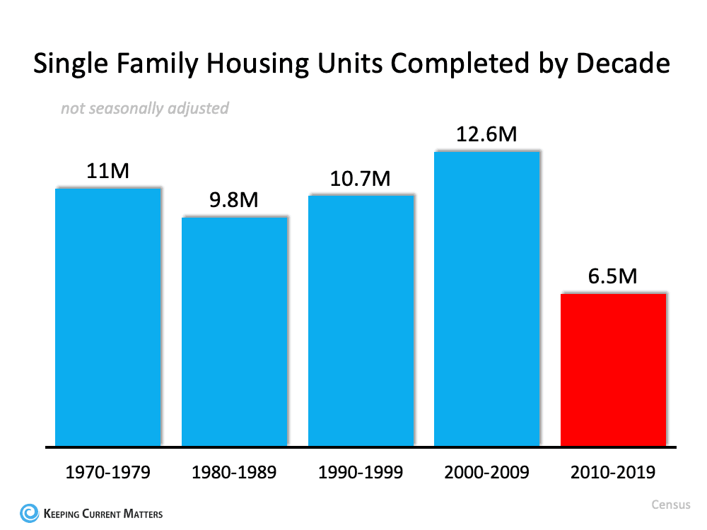 3 Charts That Show This Isn't a Housing Bubble | Keeping Current Matters