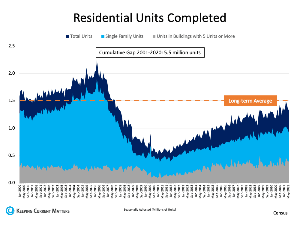 A Look at Housing Supply and What It Means for Sellers   Keeping Current Matters