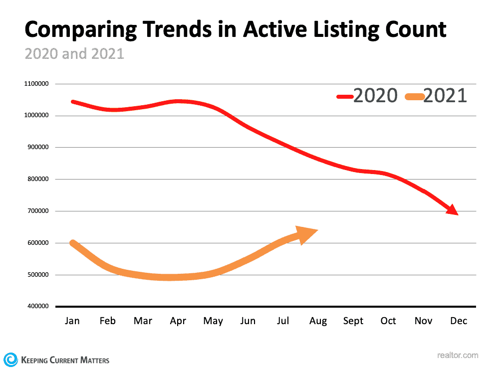 Is the Number of Homes for Sale Finally Growing?   Keeping Current Matters