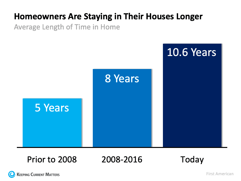 Is It Time To Move on to a New Home? | Keeping Current Matters