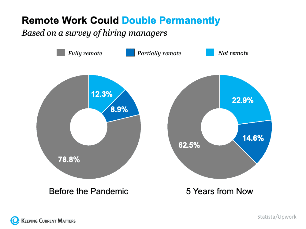 Remote Work Is Here To Stay. Can Your Home Deliver the Space You Need?   Keeping Current Matters
