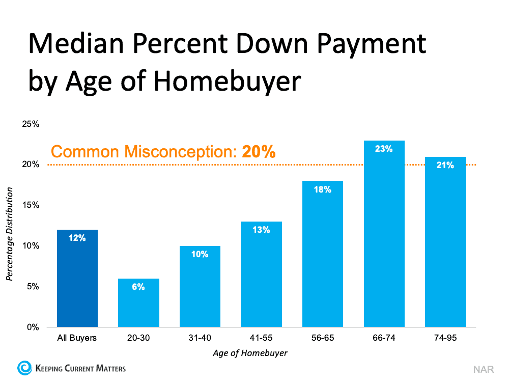 Is a 20% Down Payment Really Necessary To Purchase a Home? | Keeping Current Matters